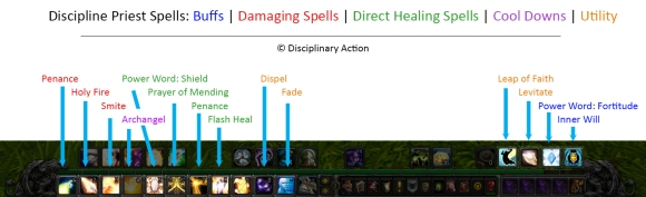 Primary Rotation for Discipline Priest Healing Quick Bar | Disciplinary Action